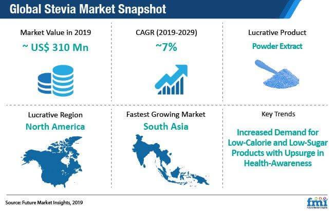 stevia market snapshot