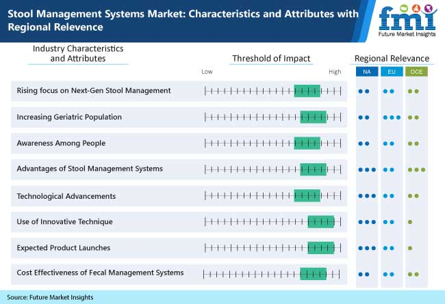stool management systems market characteristics and attributes with regional relevence