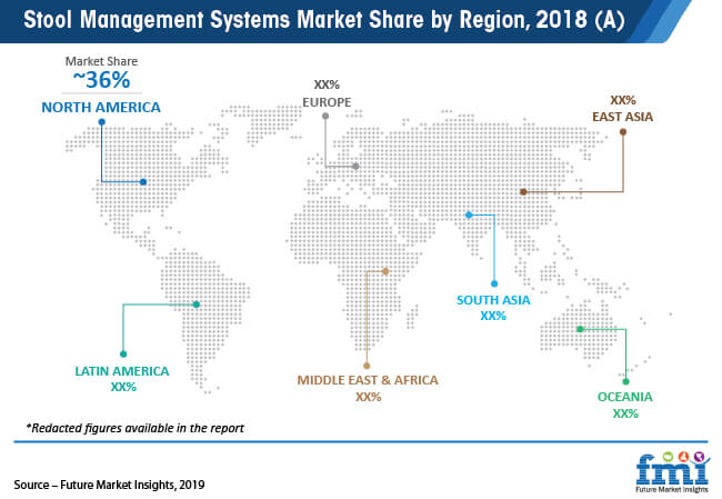 stool management systems market share by region 2018 a