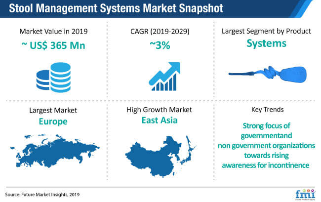 stool management systems market snapshot