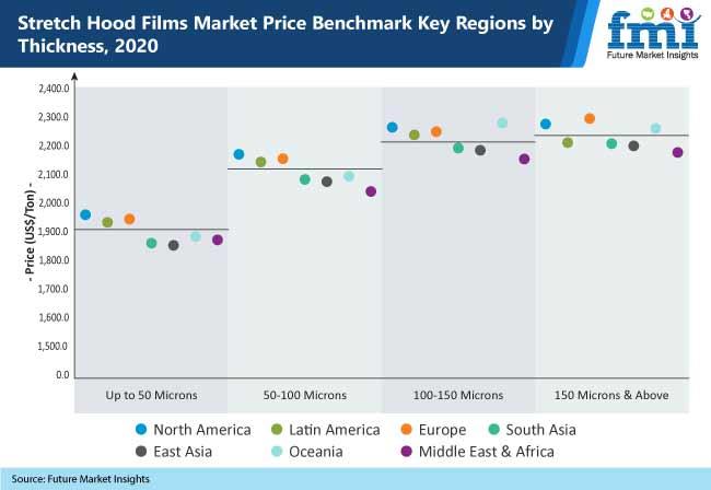stretch hood films market price benchmark key regions by thickness, 2020