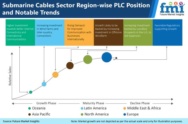 submarine cables sector region wise plc position and notable trends