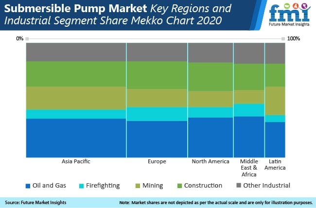 submersible pump market key regions and industrial segment share mekko chart (1)