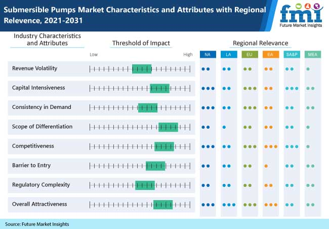 submersible pumps market characteristics and attributes with regional relevence, 2021-2031