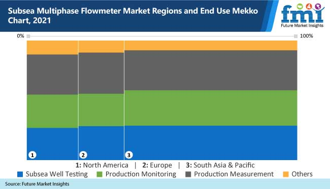 subsea multiphase flowmeter market regions and end use mekko chart, 2021