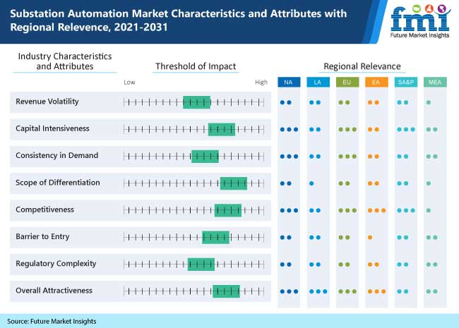 substation automation market characteristics and attributes with regional relevence, 2021-2031