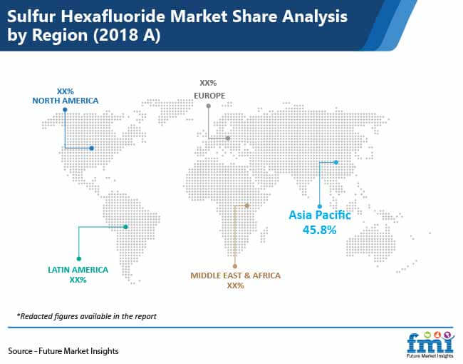 sulfur hexafluoride market share analysis by region
