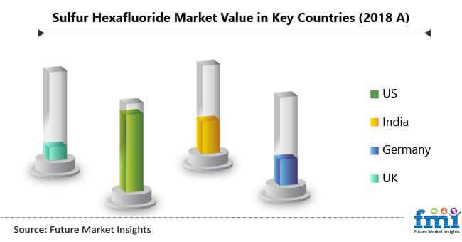 sulfur hexafluoride market value in key countries