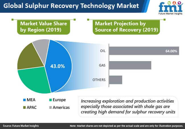sulphur recovery technology market value share