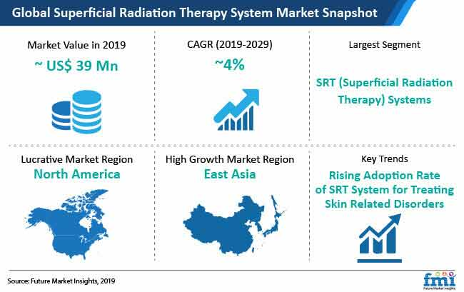 superficial radiation therapy system market snapshot