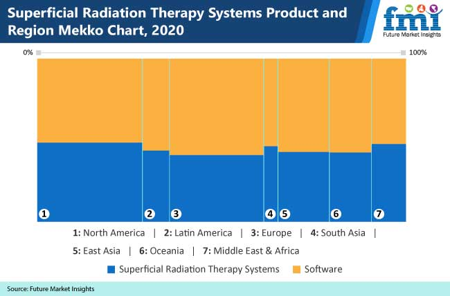 superficial radiation therapy systems product and region mekko chart
