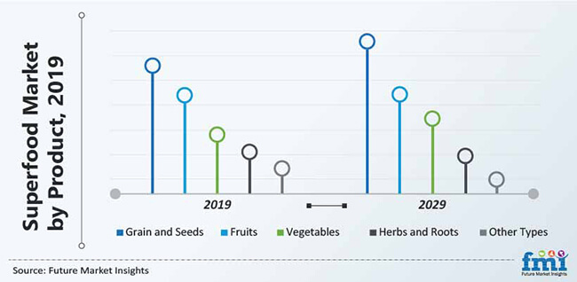 superfood market by product