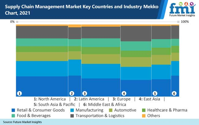 supply chain management market key countries and industry mekko chart 2021