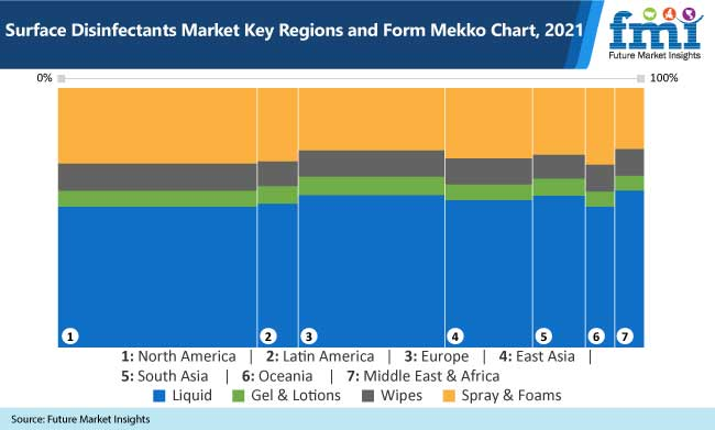 surface disinfectants market key regions and form mekko chart, 2021