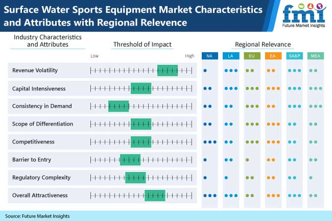 surface water sports equipment market characteristics and attributes with regional relevence