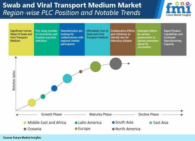 swab and viral transport medium market region wise plc position and totable trends