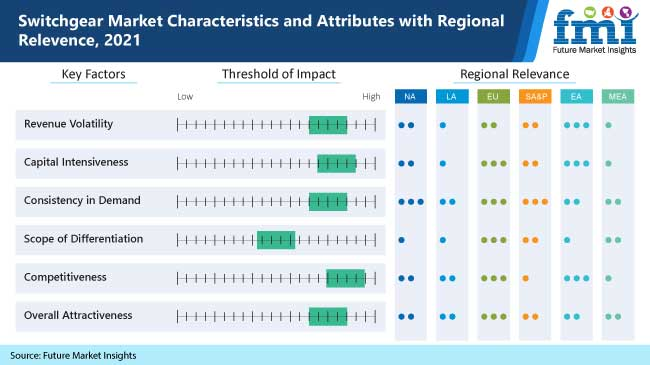 switchgear market characteristics and attributes with regional relevence, 2021