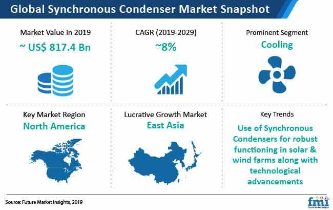 synchronous condenser market snapshot