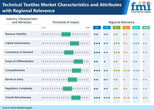 technical textiles market characteristics and attributes with regional relevence