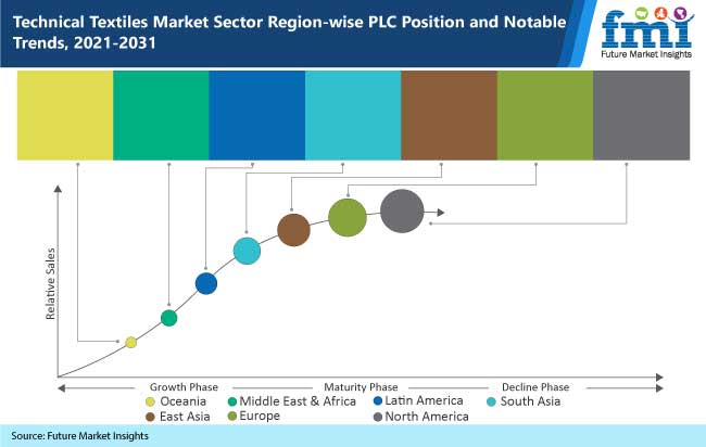 technical textiles market sector region wise plc position and notable trends 2021-2031