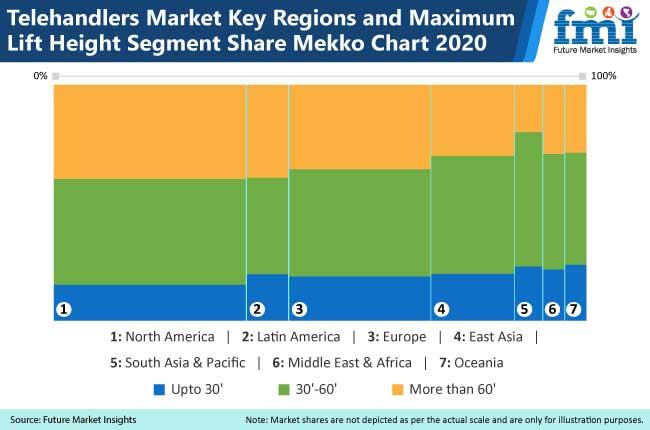 telehandlers market key regions and maximum lift height segment share mekko chart