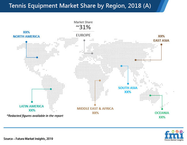 tennis equipment market share by region 2018 a