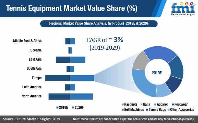 tennis equipment market value share