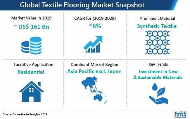 textile flooring market snapshot