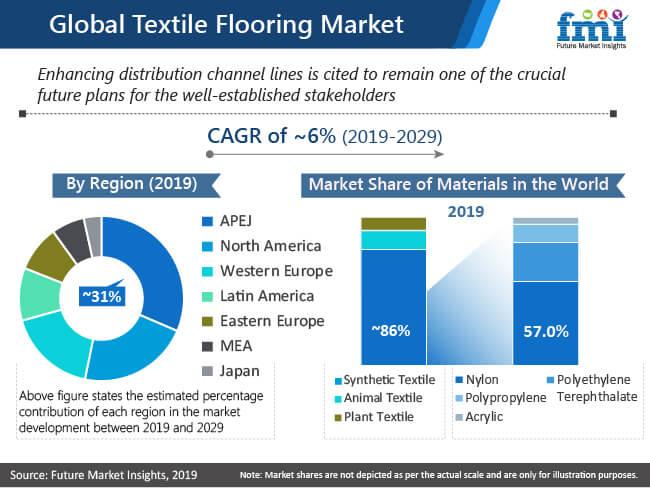 textile flooring market