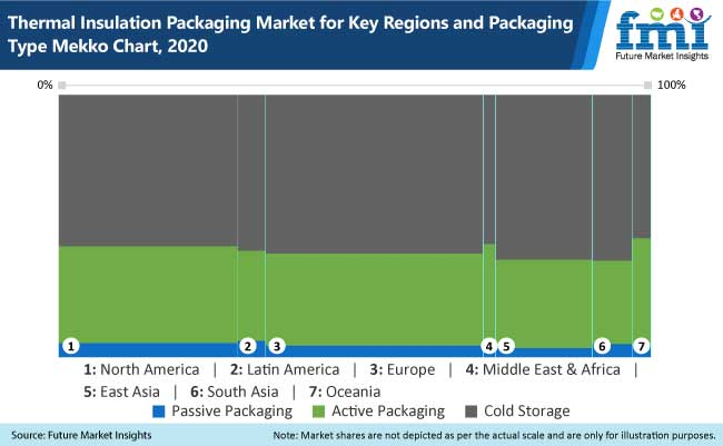 thermal insulation packaging market for key regions and packaging type mekko chart