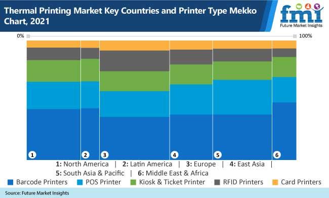 thermal printing market key countries and printer type mekko chart, 2021