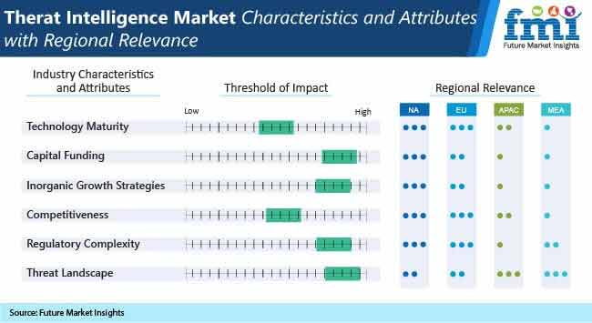 threat intelligence market characteristics and attributes with regional relevance