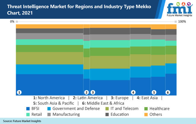 threat intelligence market for regions and industry type mekko chart-2021