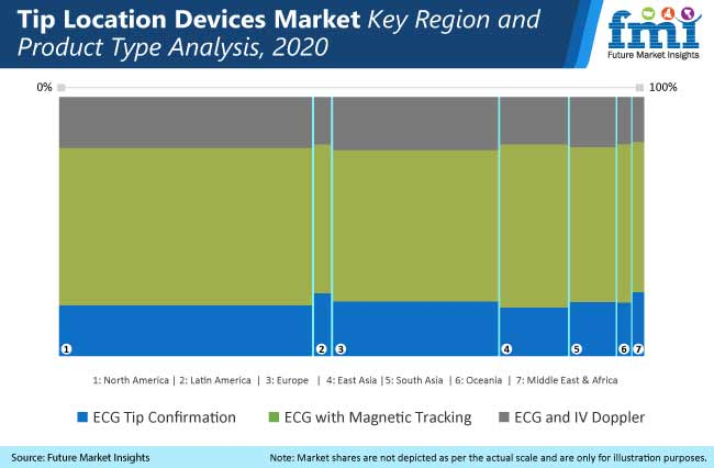 tip location devices market key region and product tye analysis