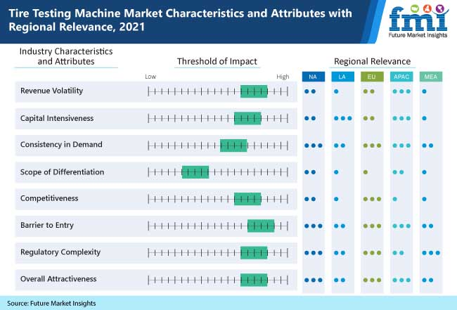 tire testing machine market characteristics and attributes with regional relevance, 2021