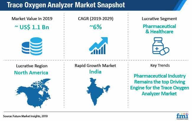 trace oxygen analyzer market snapshot