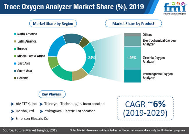 trace oxygen analyzer market