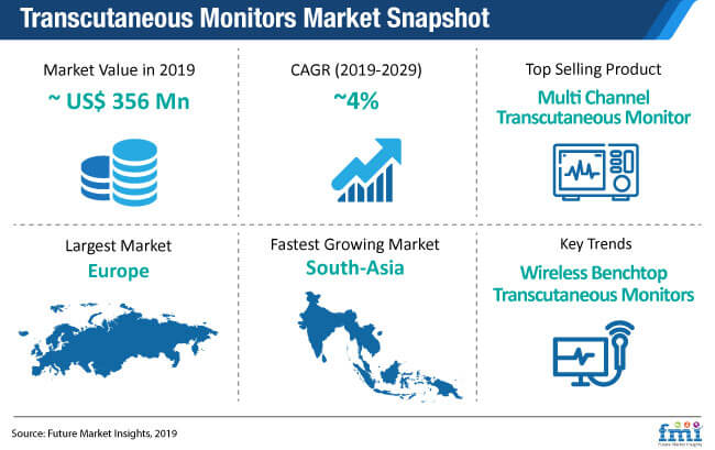 transcutaneous monitors market snapshot