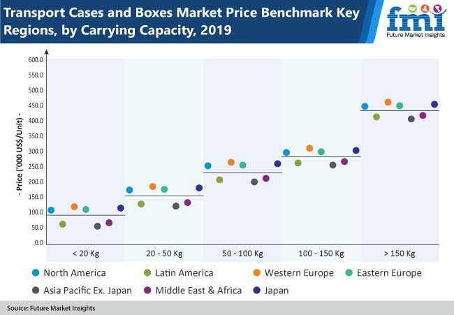 transport cases and boxes market