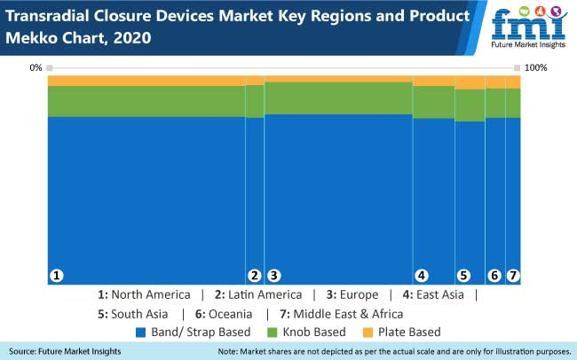 transradial closure devices market