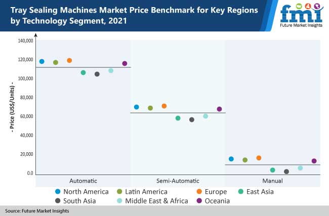 tray sealing machines market price benchmark for key regions by technology segments, 2021