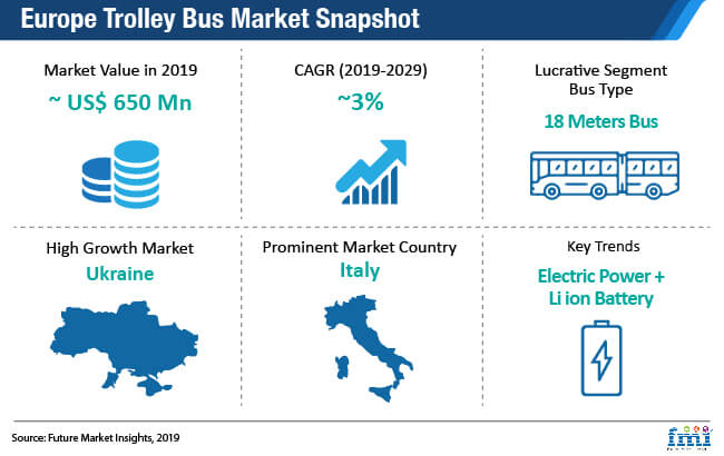trolley bus market snapshot