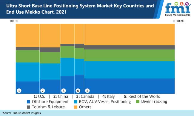ultra short base line positioning system market key countries and end use mekko chart, 2021