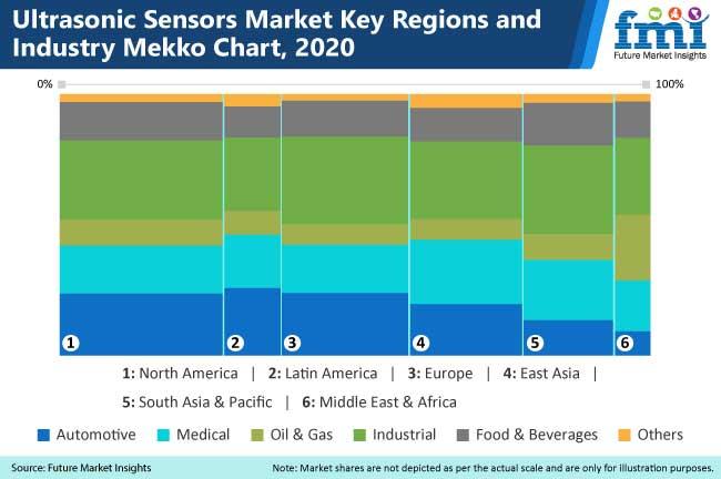 ultrasonic sensors market key regions and industry mekko chart