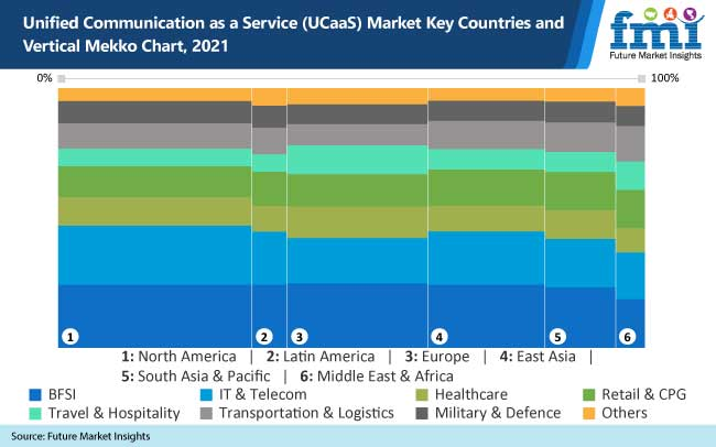 unified communiction as a service market key countries and vertical mekko chart 2021