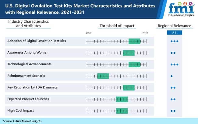 us digital ovulation test kits market characteristics and attributes with regional relevence, 2021-2031