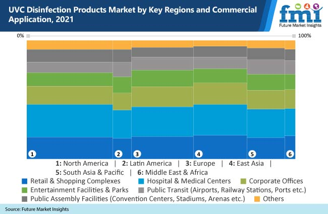 uvc disinfection products market