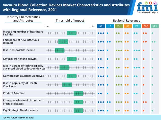 vacuum  blood  collection  devices  market  characteristics  and  attributes  with  regional  relevence   2021