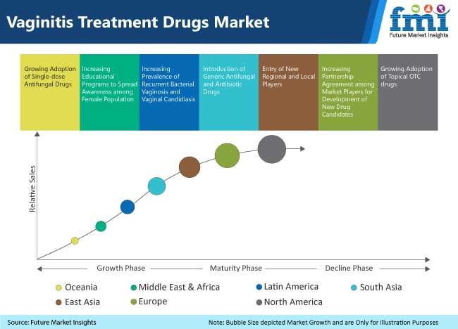 vagnitis treatment drugs market