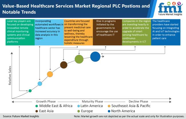 value based healthcare services market regional plc position and notable trends